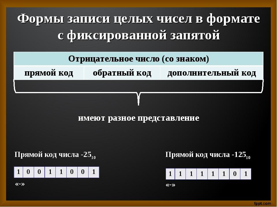 Формы записи целых чисел в формате с фиксированной запятой имеют разное предс...