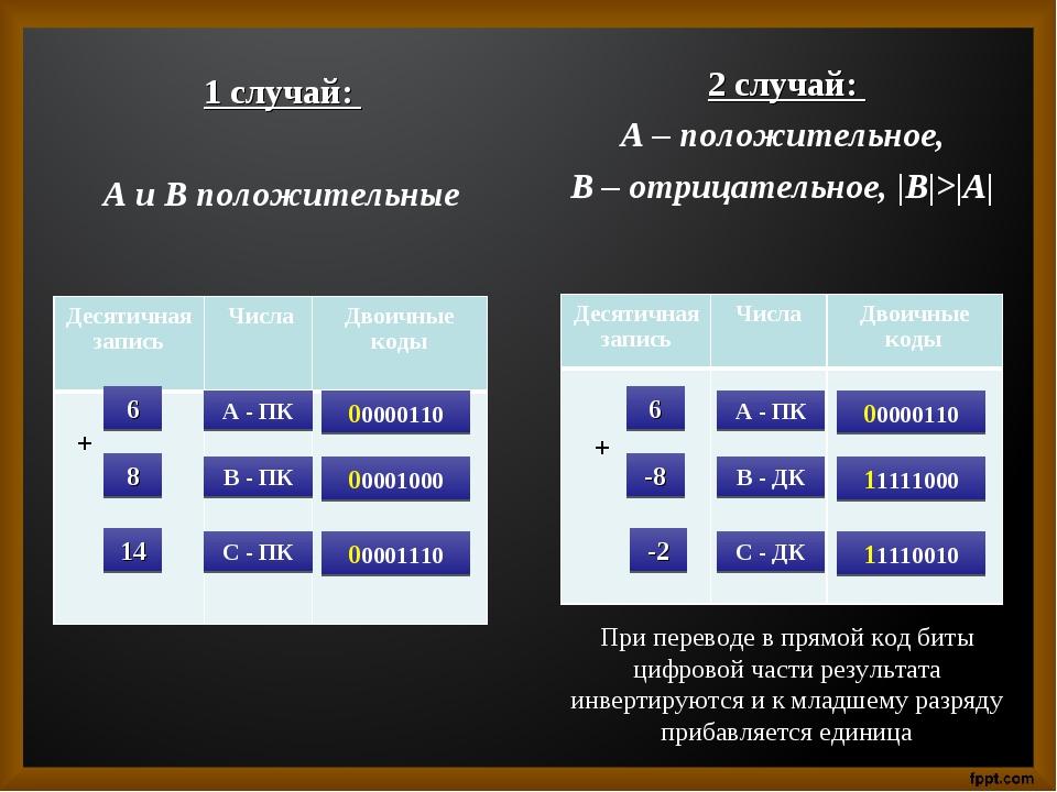 1 случай: А и В положительные 2 случай: А – положительное, В – отрицательное,...