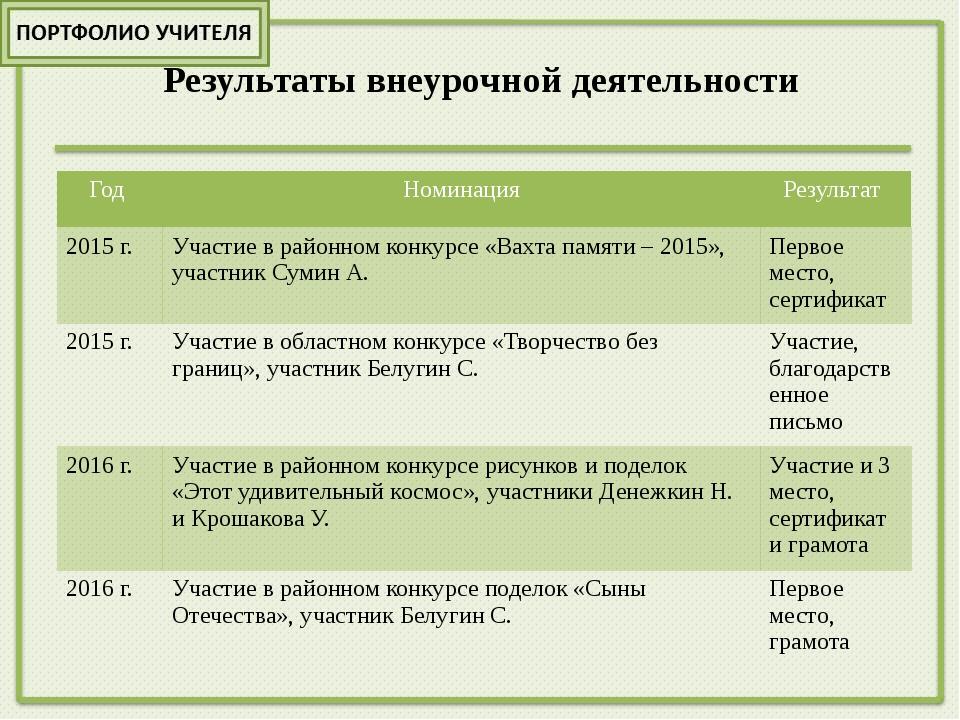 Учебно-материальная база Список наглядных пособий Комплект инструментов класс...