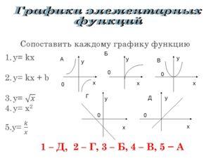 А А А А Б Б Сопоставить каждому графику функцию Б Б В В В Г Д х у х у х у х у