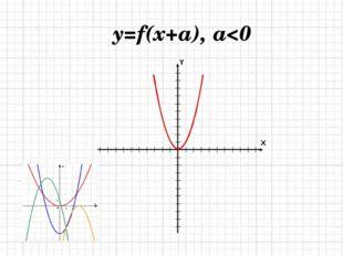 y=f(x+a), a