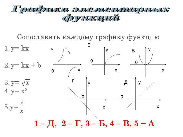 А А А А Б Б Сопоставить каждому графику функцию Б Б В В В Г Д х у х у х у х у...