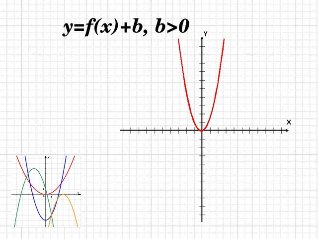 y=f(x)+b, b>0