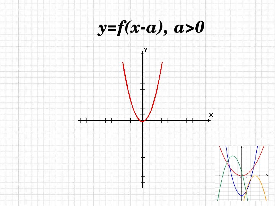 y=f(x-a), a>0