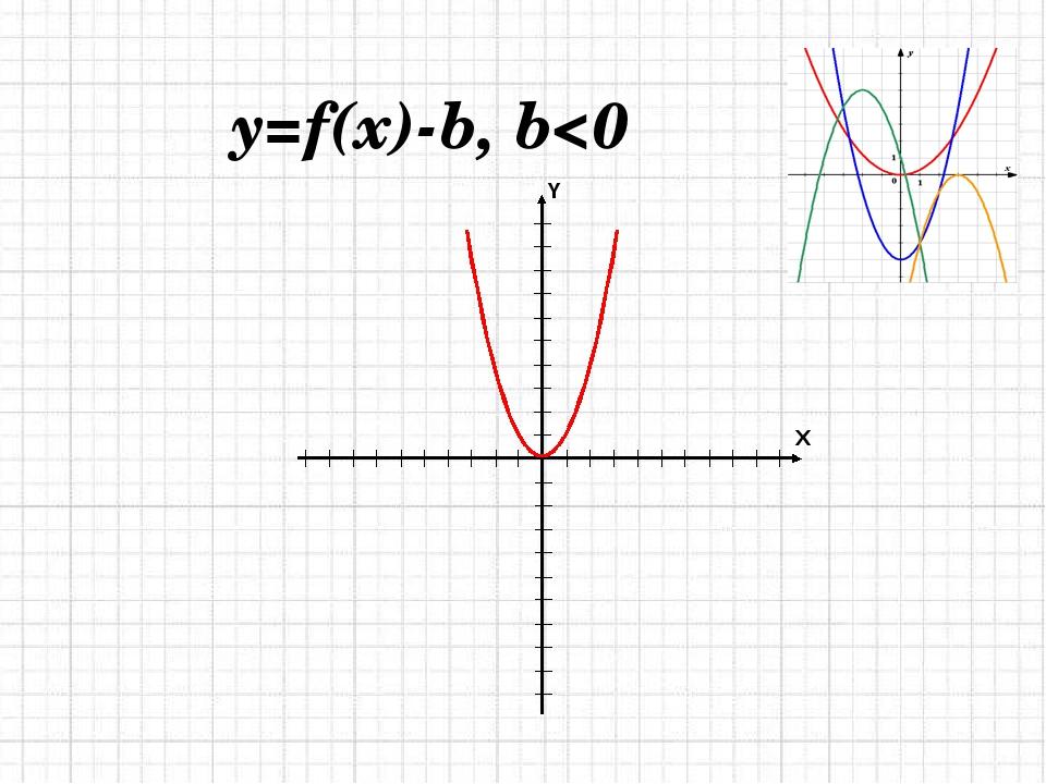 y=f(x)-b, b