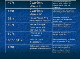 1497г.Судебник Ивана IIIЗакрепощение крестьян, Юрьев день, неделя до, недел
