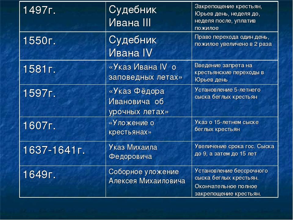 1497г.Судебник Ивана IIIЗакрепощение крестьян, Юрьев день, неделя до, недел...