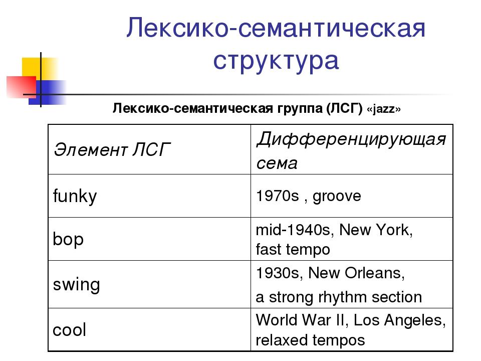 Лексико-семантическая структура Лексико-семантическая группа (ЛСГ) «jazz» Эле...