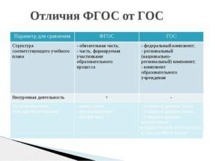 Отличия ФГОС от ГОС Параметр для сравнения ФГОС ГОС Структура соответствующег