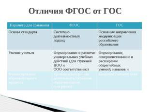 Отличия ФГОС от ГОС Параметр для сравнения ФГОС ГОС Основа стандарта Системн