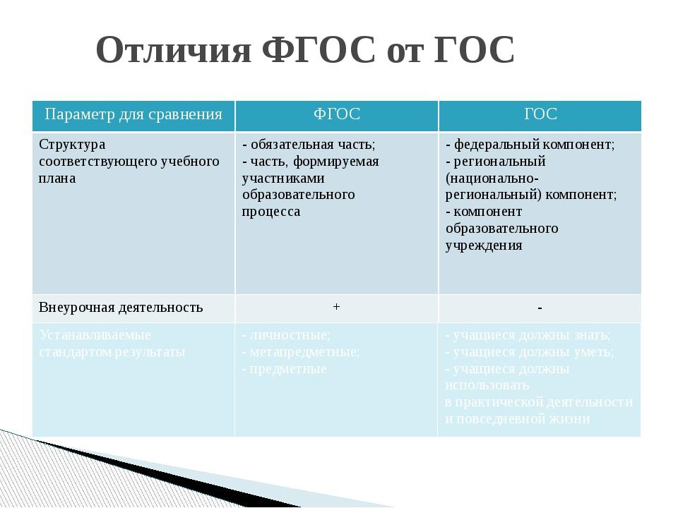 Отличия ФГОС от ГОС Параметр для сравнения ФГОС ГОС Структура соответствующег...