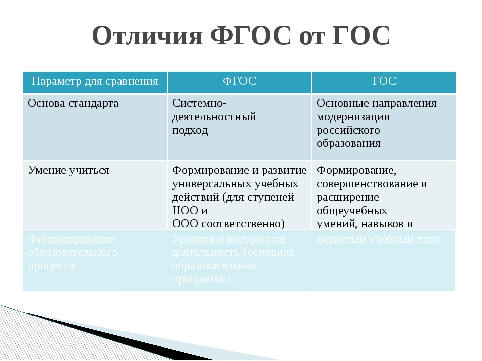 Отличия ФГОС от ГОС Параметр для сравнения ФГОС ГОС Основа стандарта Системн...