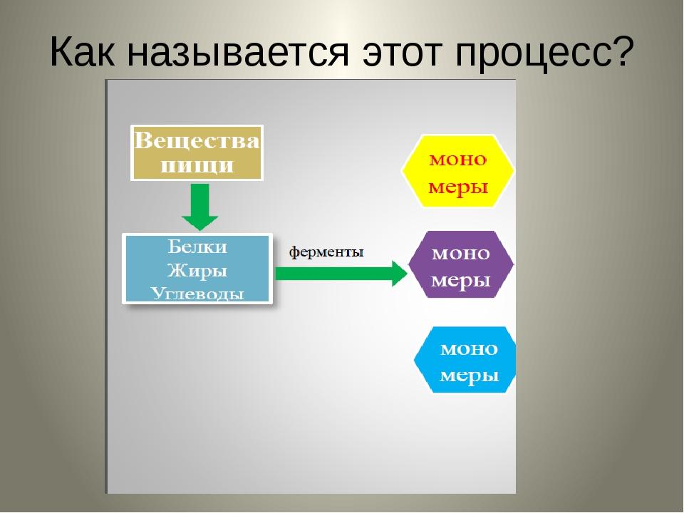 Как называется этот процесс? Стр. 78