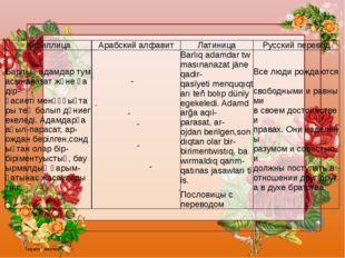 Кириллица Арабскийалфавит Латиница Русскийперевод Барлықадамдартумасынан