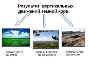 Результат вертикальных движений земной коры НИЗМЕННОСТИ (до 200 м) ВОЗВЫШЕНН
