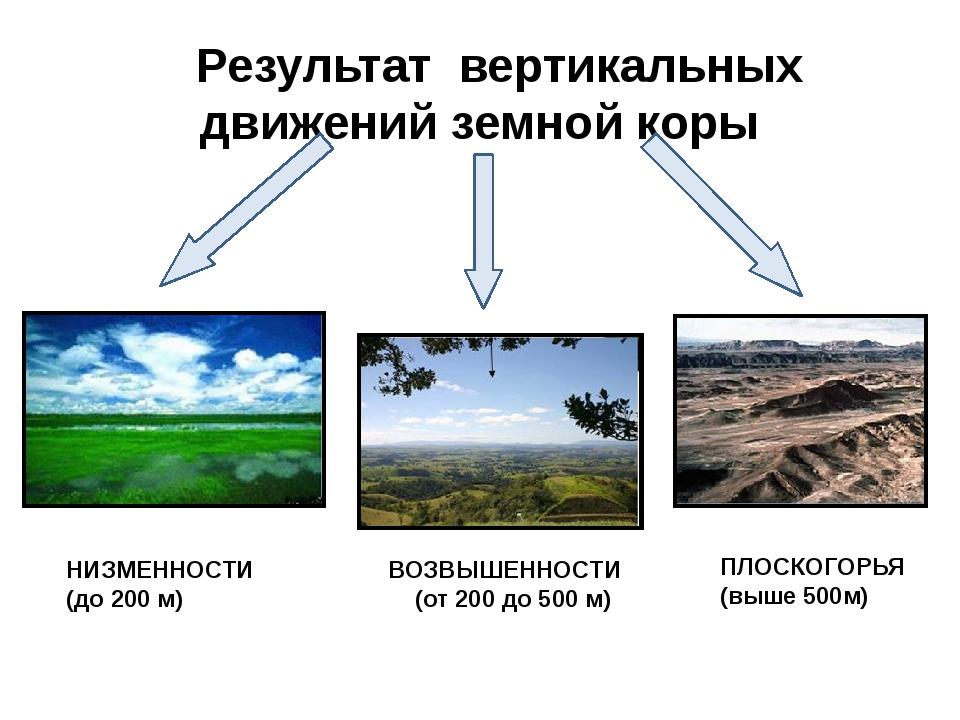 Результат вертикальных движений земной коры НИЗМЕННОСТИ (до 200 м) ВОЗВЫШЕНН...