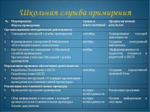 Школьная служба примирения №Мероприятие Форма проведенияСроки и ответствен