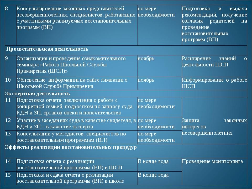8Консультирование законных представителей несовершеннолетних, специалистов,...