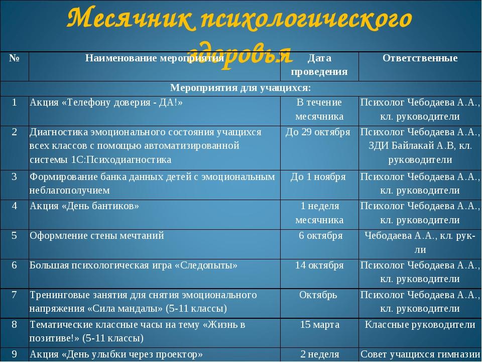 Месячник психологического здоровья №Наименование мероприятияДата проведения...