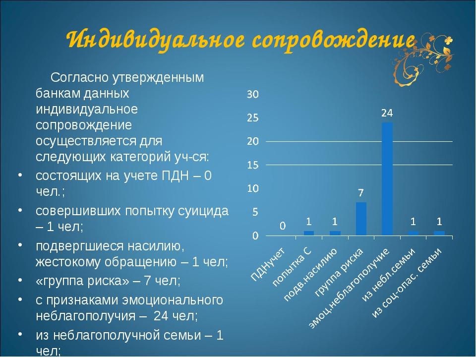 Индивидуальное сопровождение Согласно утвержденным банкам данных индивидуальн...
