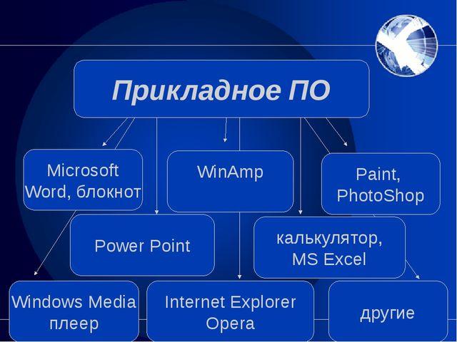 Знать виды программного обеспечения Привести примеры программ обработки текс...