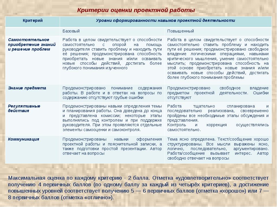 Критерии оценки проектной работы Максимальная оценка по каждому критерию - 2...
