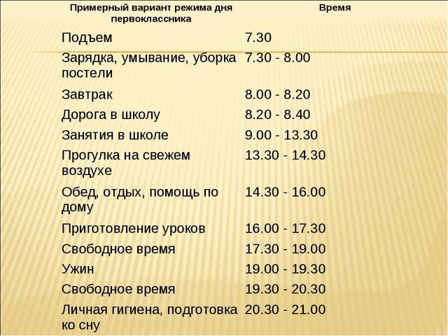 Примерный вариант режима дня первоклассникаВремя Подъем7.30 Зарядка, умыван...