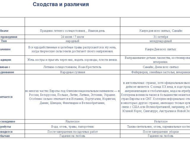 Сходства и различия Праздник Ивана Купалы Хеллоуин Иначе Праздник летнего сол...