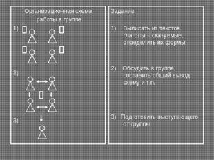 Организационная схема работы в группе 1) 2) 3) Задание: Выписать из текстов г
