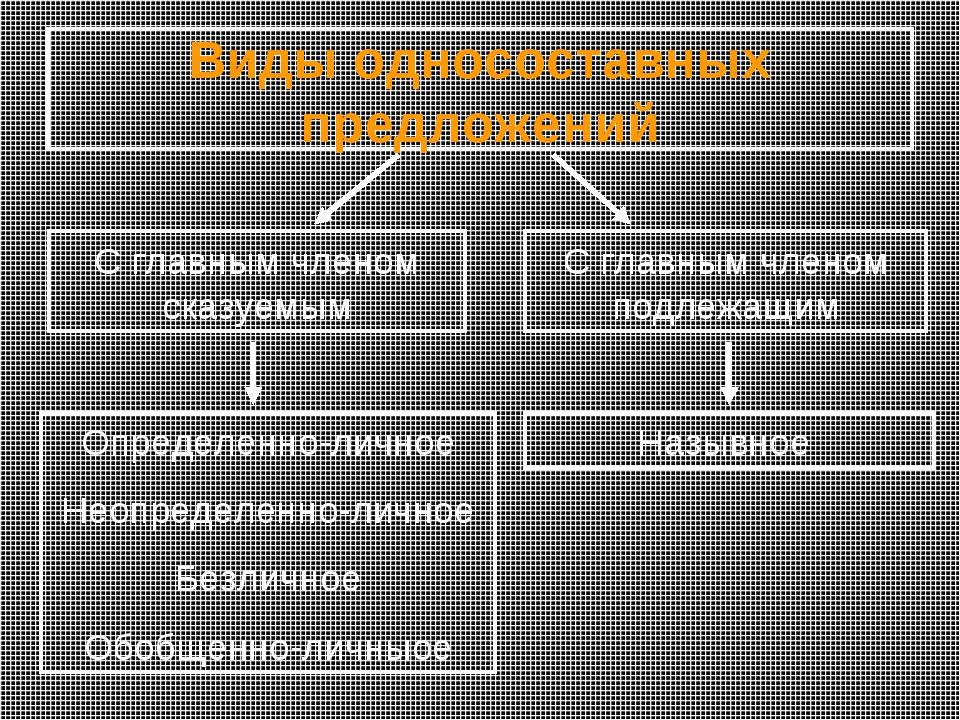 Виды односоставных предложений С главным членом сказуемым С главным членом по...