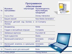 Программное обеспечение № Игровые обучающие программы:Производитель мультим