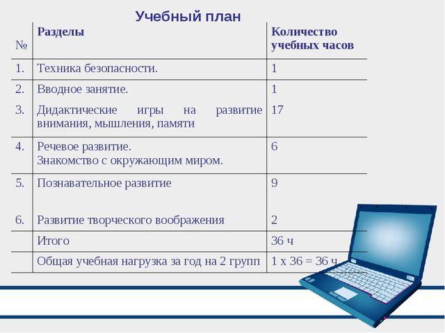 Учебный план № РазделыКоличество учебных часов 1. Техника безопасности.1...
