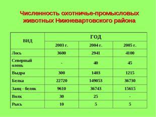 Численность охотничье-промысловых животных Нижневартовского района
