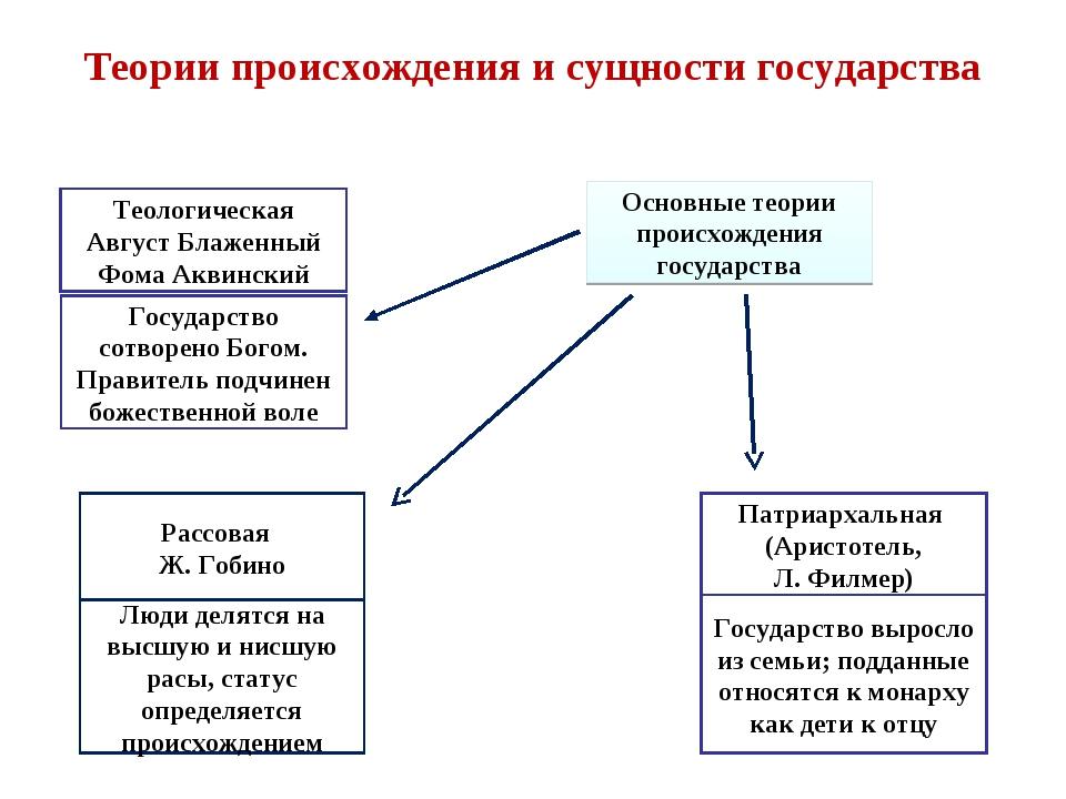 Теории происхождения и сущности государства Основные теории происхождения гос...