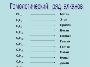 СН4 С2Н6 С3Н8 С4Н10 С5Н12 С6Н14 С7Н16 С8Н18 С9Н20 С10Н22 Метан Этан Пропан Бу
