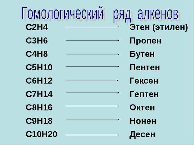С2Н4 С3Н6 С4Н8 С5Н10 С6Н12 С7Н14 С8Н16 С9Н18 С10Н20 Этен (этилен) Пропен Бут...