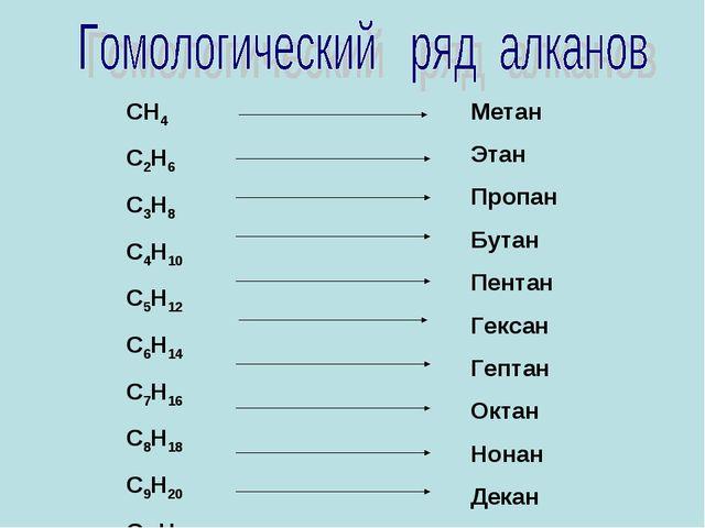 СН4 С2Н6 С3Н8 С4Н10 С5Н12 С6Н14 С7Н16 С8Н18 С9Н20 С10Н22 Метан Этан Пропан Бу...