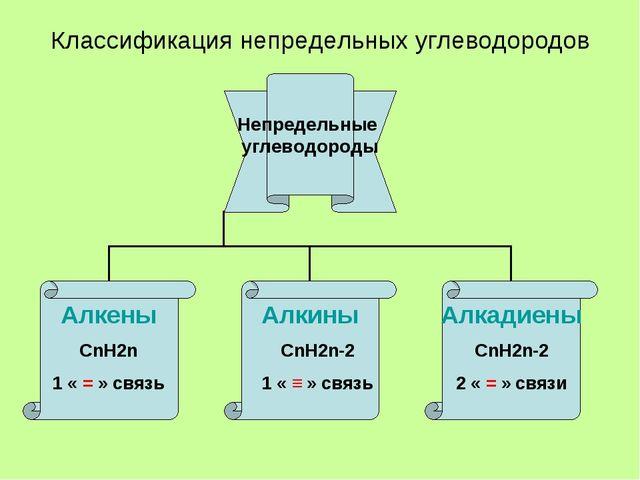 Классификация непредельных углеводородов СnH2n 1 « = » связь СnH2n-2 1 « ≡ »...