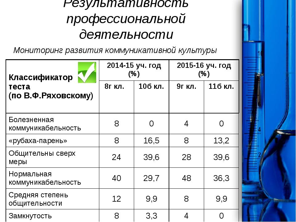 Результативность профессиональной деятельности Мониторинг развития коммуникат...