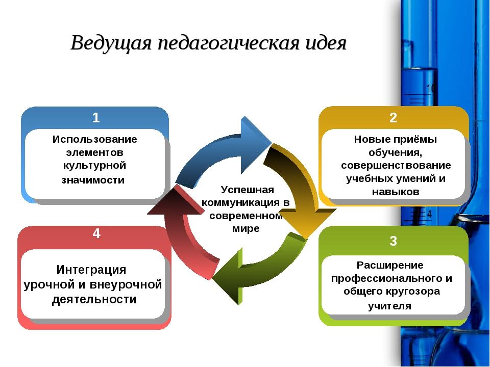 Ведущая педагогическая идея Успешная коммуникация в современном мире Интеграц...