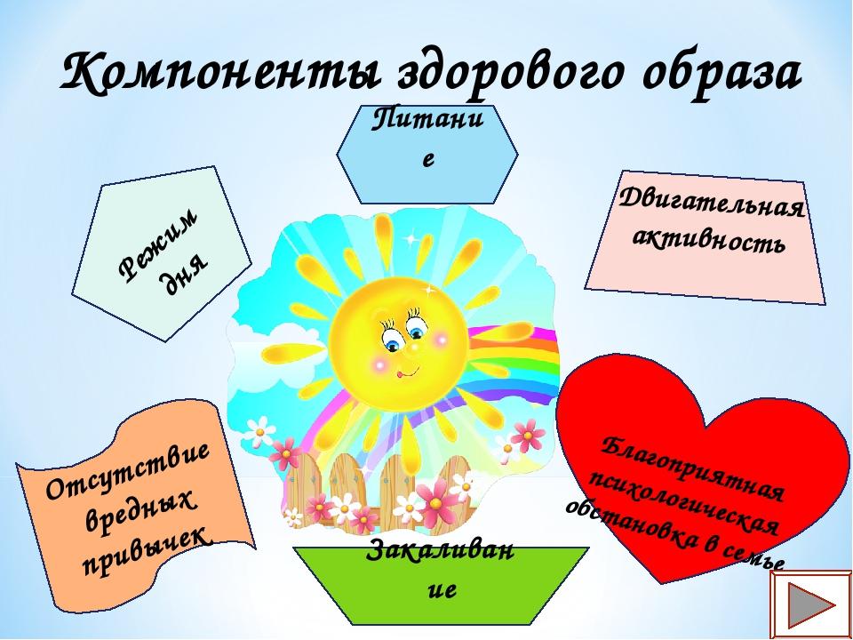 Компоненты здорового образа жизни Режим дня Питание Двигательная активность З...