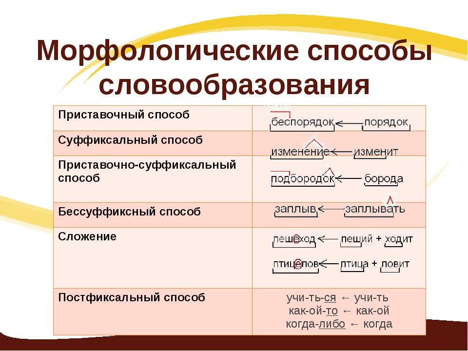 Морфологические способы словообразования Приставочный способ Суффиксальный с...