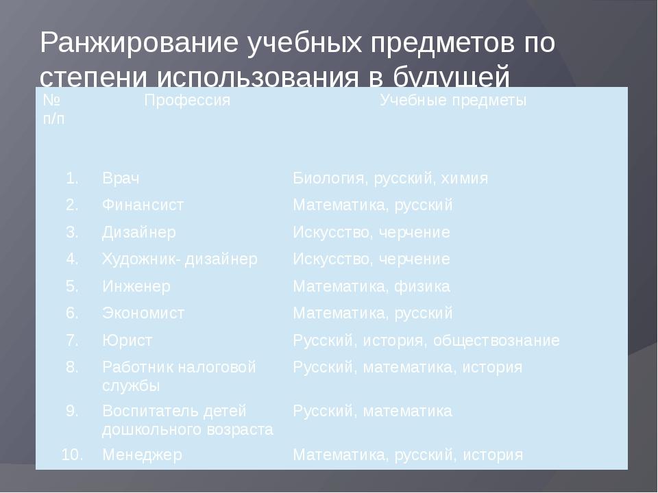 Ранжирование учебных предметов по степени использования в будущей профессии №...