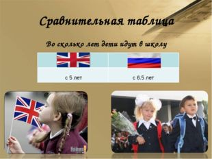 Сравнительная таблица Во сколько лет дети идут в школу *  с 5 лет с 6.5 лет