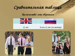 Сравнительная таблица Количество лет обучения *  11 лет 9 или 11 лет (по вы
