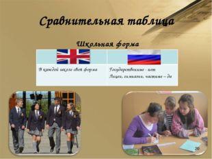 Сравнительная таблица Школьная форма *  В каждой школе своя формаГосударств