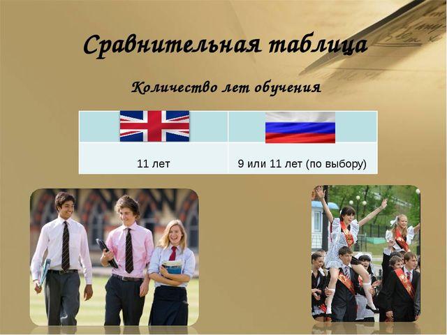 Сравнительная таблица Количество лет обучения *  11 лет 9 или 11 лет (по вы...