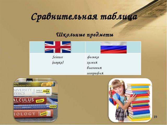 Сравнительная таблица Школьные предметы *  Science (наука) физика химия био...