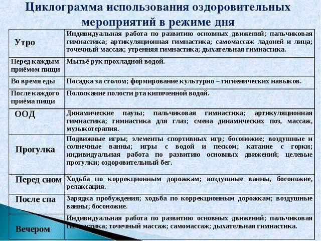 Циклограмма использования оздоровительных мероприятий в режиме дня УтроИндив...