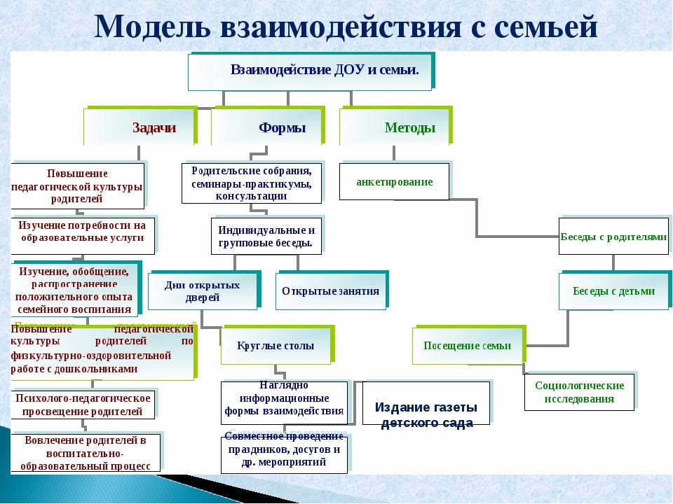 Модель взаимодействия с семьей Издание газеты детского сада